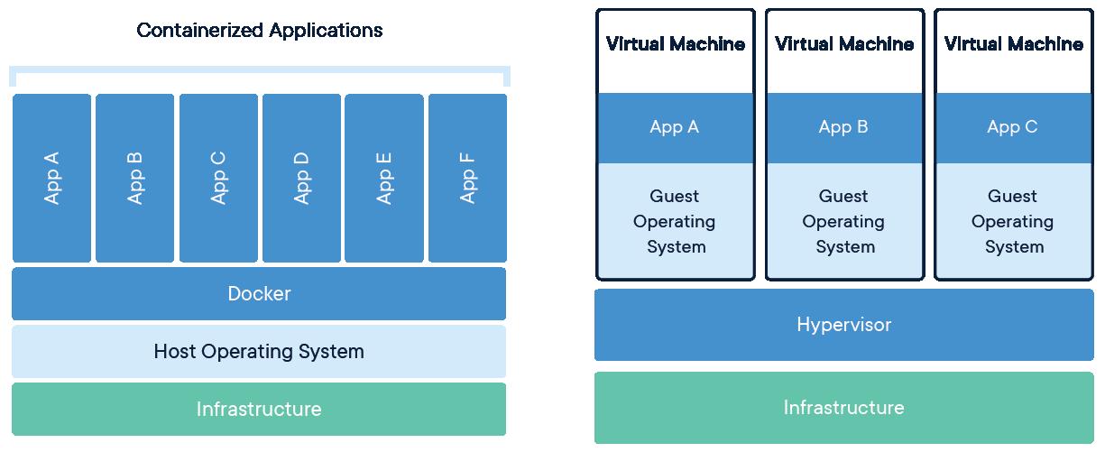 Container và VM