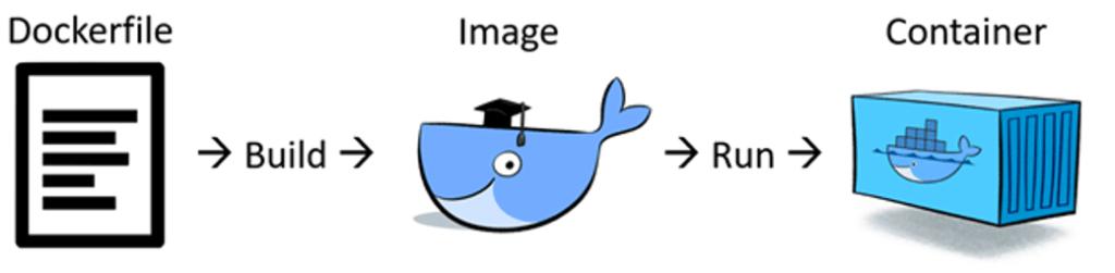 Giới thiệu tổng quan về Docker