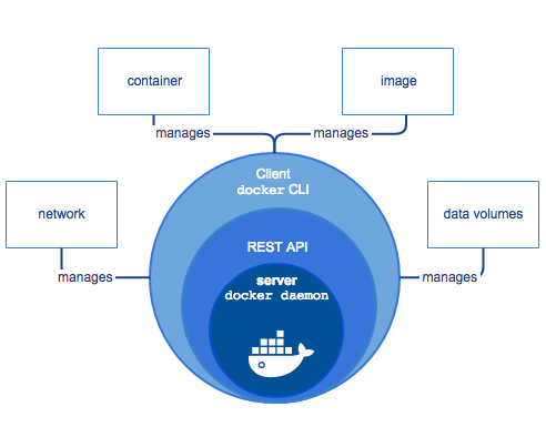 Thành phần của Docker