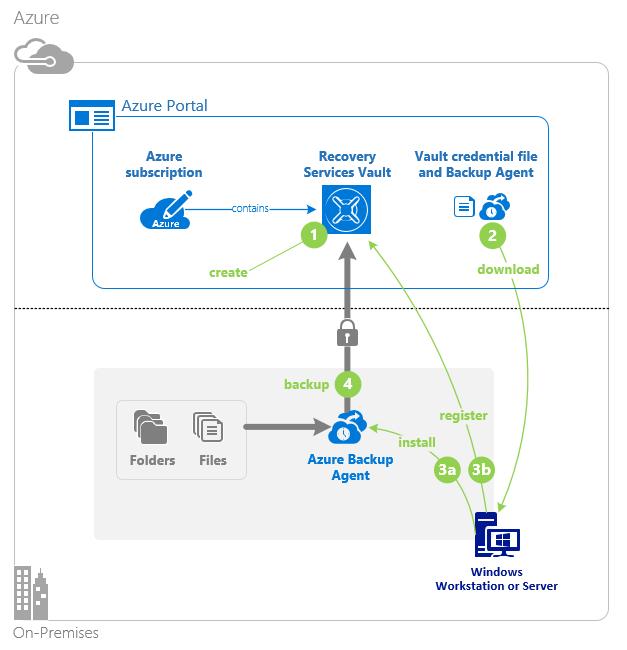 initial backup process