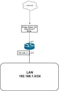 Cấu hình PPOE trên Router Cisco