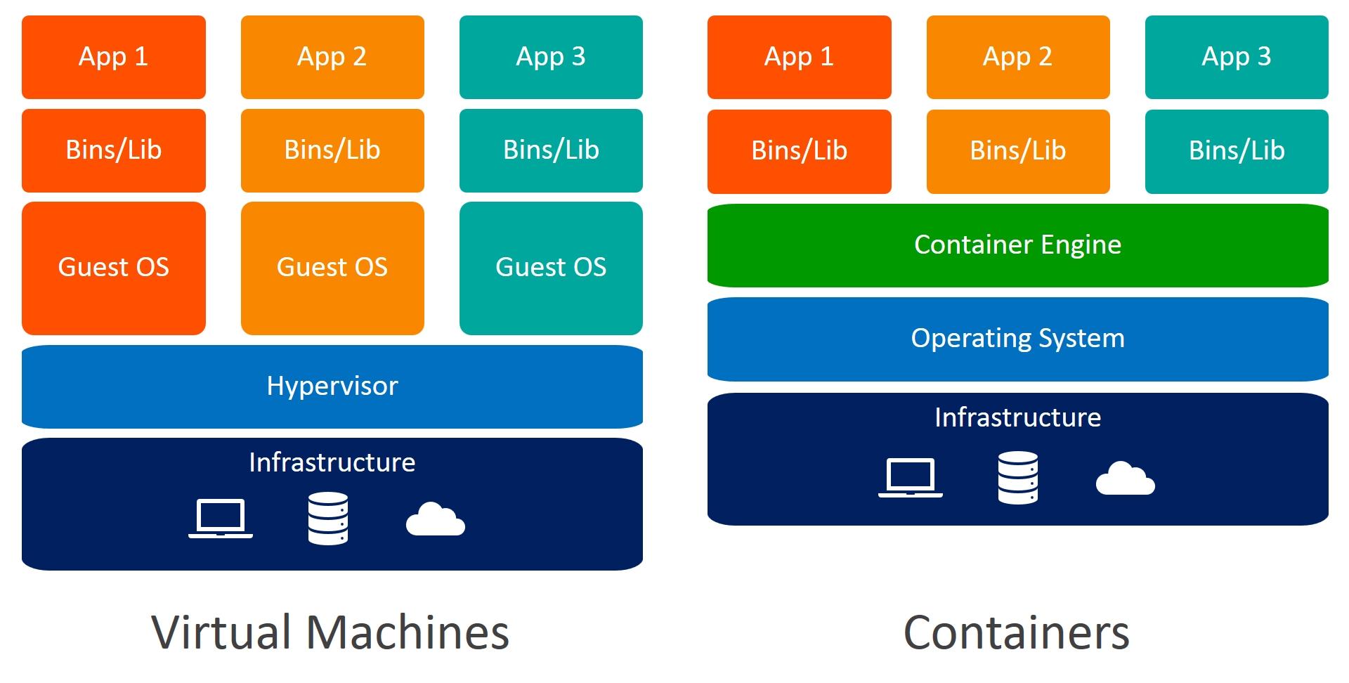 So sánh sự khác nhau giữa máy ảo (VM) và Docker container