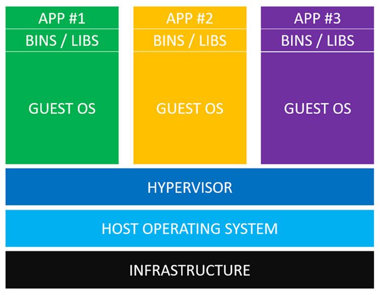 Kiến trúc của service trên máy ảo.