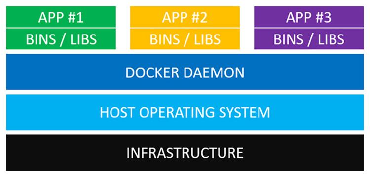 Kiến trúc của service trên Docker container
